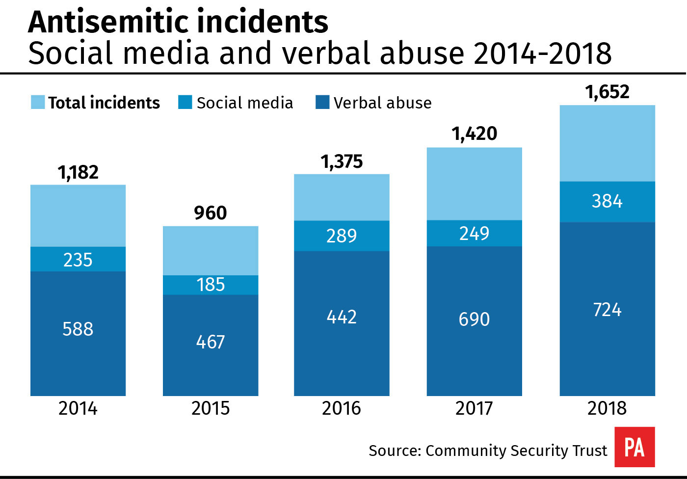 The Community Security Trust defines an antisemitic incident as any malicious act aimed at Jewish people, organisations or property, which shows evidence of antisemitic motivation, language or targeting.  The report found the most common single type of incident involved verbal abuse directed at Jewish people in public.