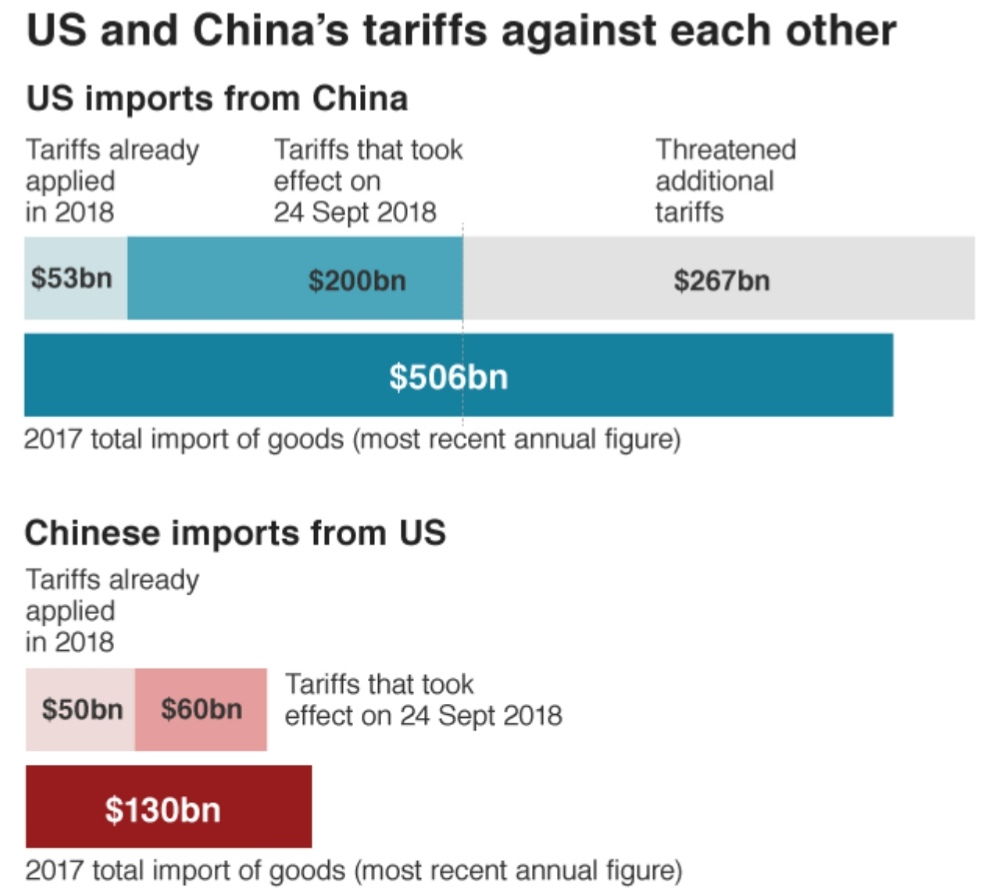 US-China trade talks break up without deal