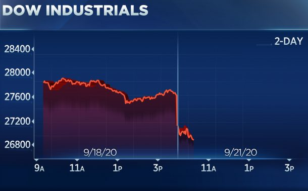 Stocks extend September sell-off with the Dow plunging 800 points