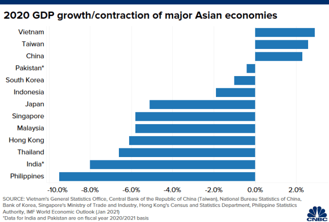 This is Asia's top-performing economy in the Covid pandemic — it's not China