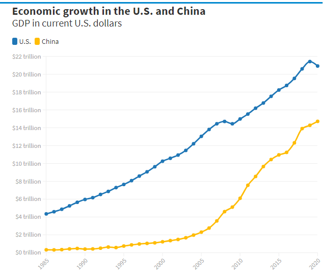 China's economy could double in size by 2035 — and surpass the U.S. along the way