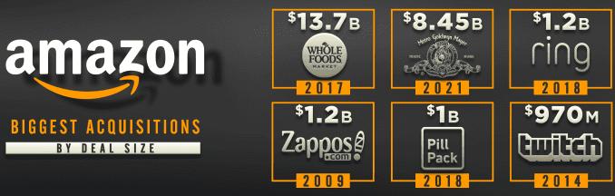 Amazon to buy MGM Studios for $8.45 billion